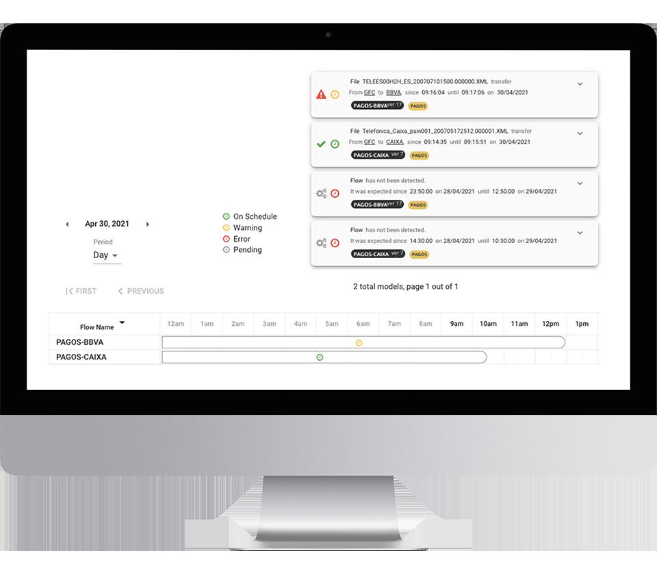 Dataflow Governance